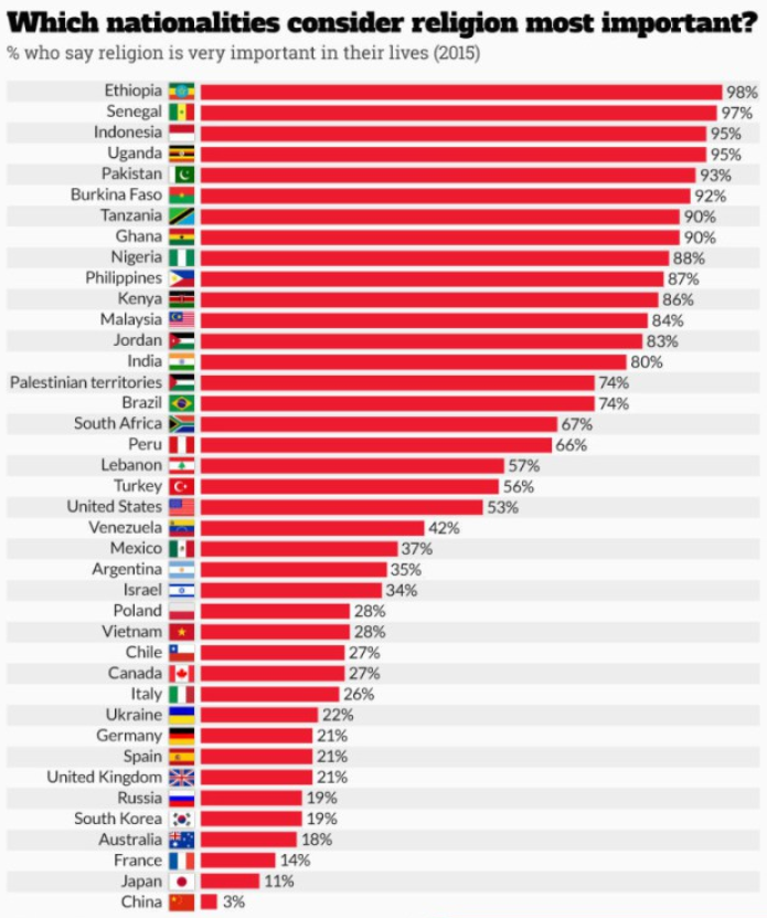"Graphic, ranked list of countries in which ""religion is most important"""