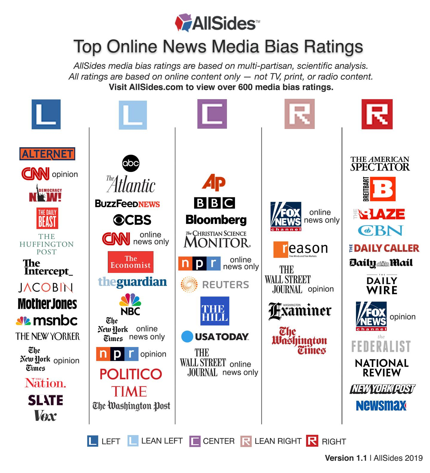 Allsides media bias chart, 2018 or 2019?