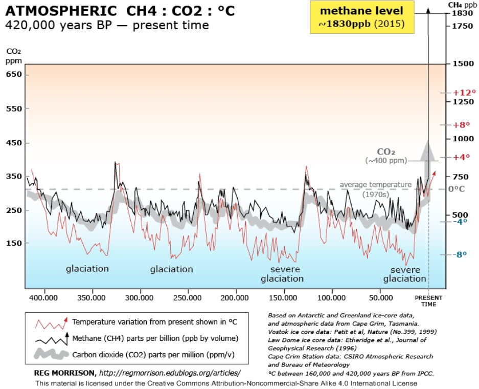 graphic over half a million years of CO2 and methane levels on Earth
