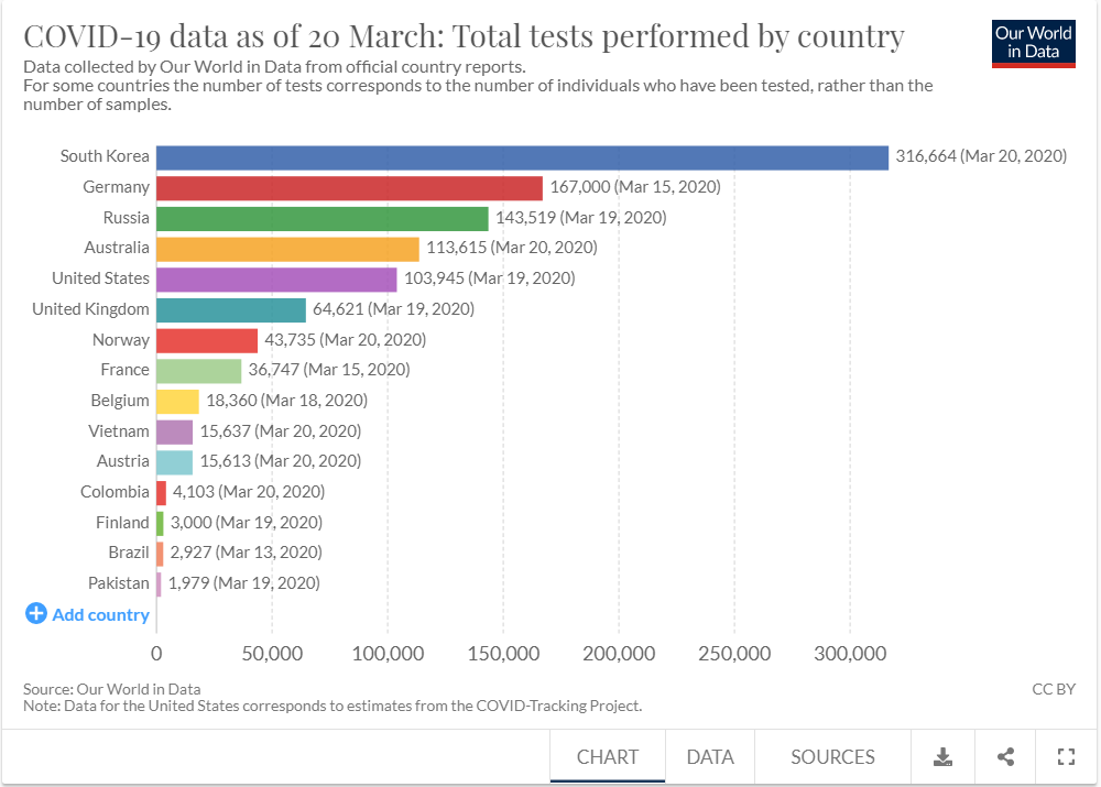 graph of covid-19 testing, per country
