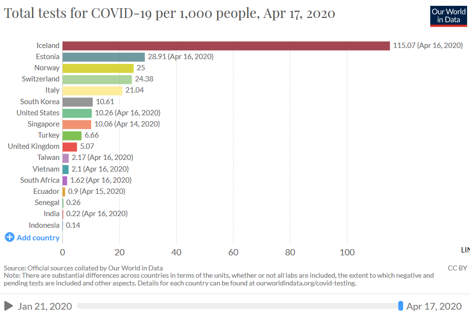 17 April bar graph of covid19 testing, per capita by country