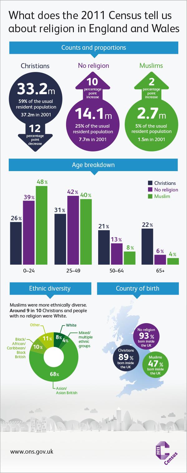 British Religion Demographics